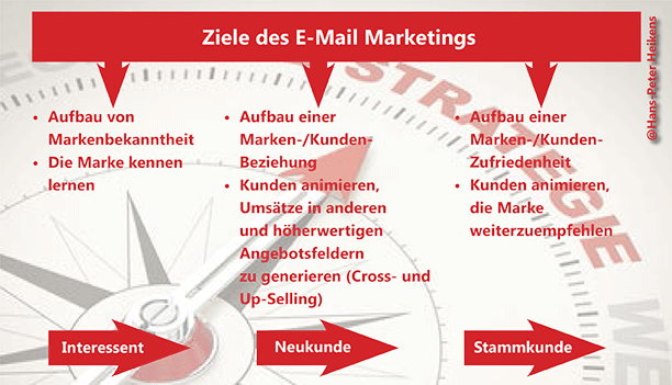 Grafik: Ziele des E-Mail Marketings.